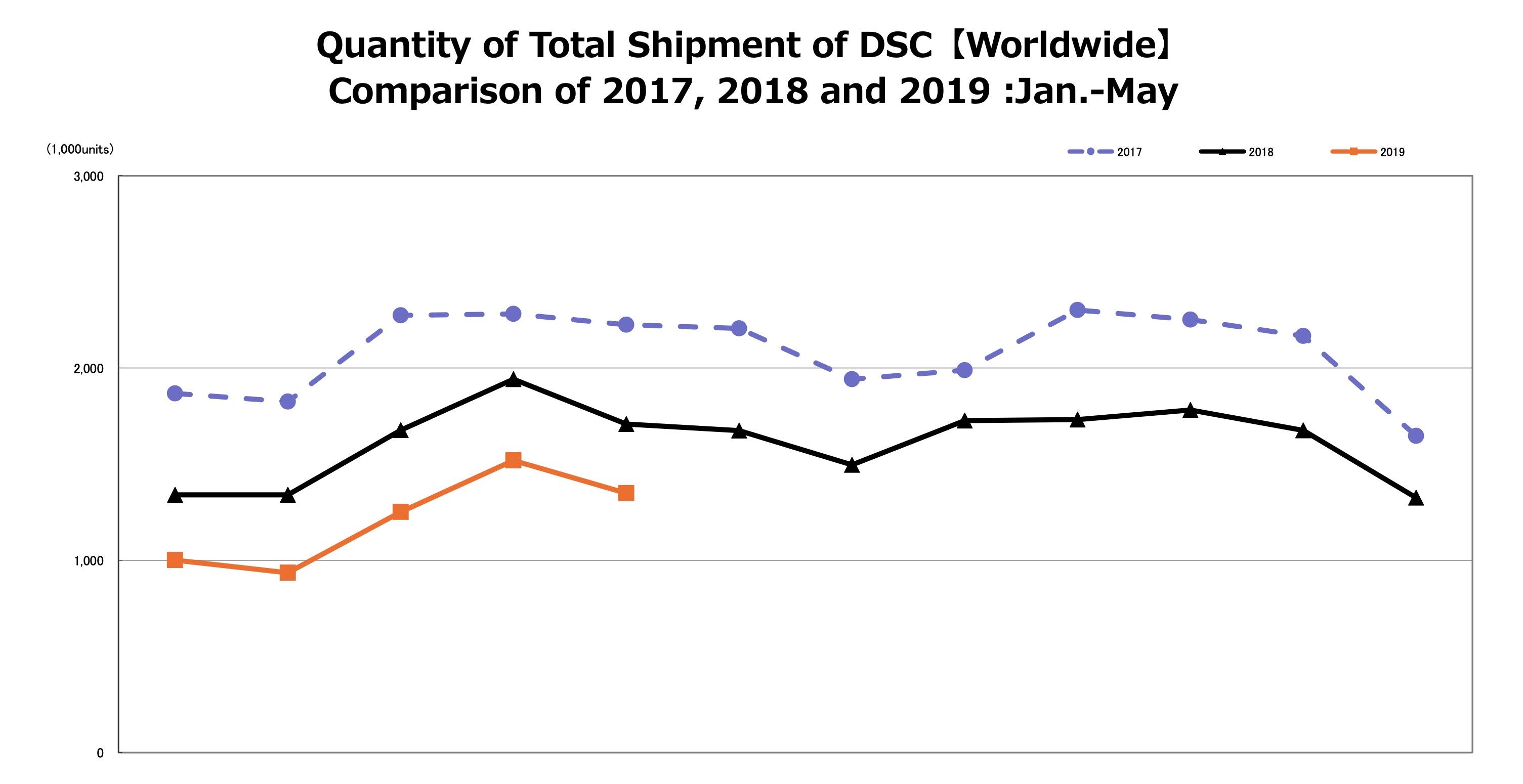 فروش دوربینهای دیجیتال در سال ۲۰۱۸، رقمی درحدود ۲۰.۲ میلیون دستگاه دوربین