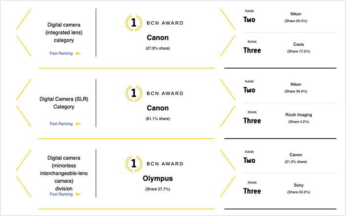 جوایز BCN بازار دوربین ژاپن