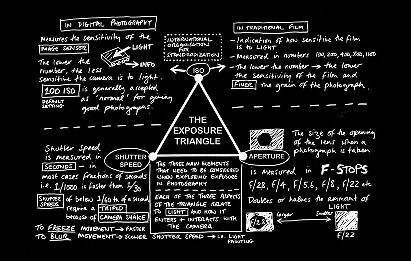 آموزش مثلث نوردهی